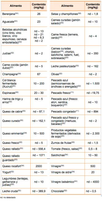 Contenido de Histamina en Alimentos